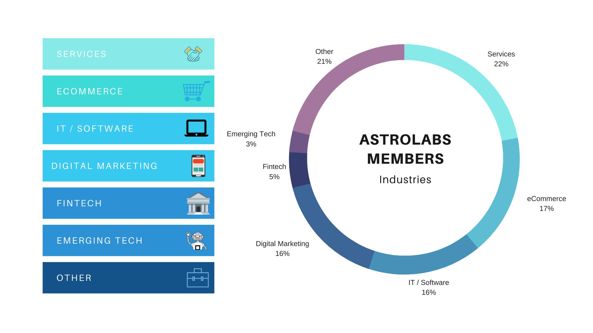 AstroLabs Members Dubai Coworking Industries